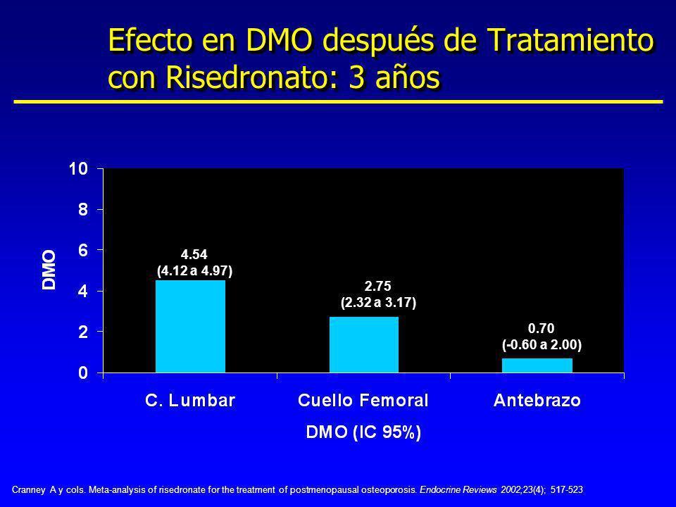 Efecto en DMO después de Tratamiento con Risedronato: 3 años