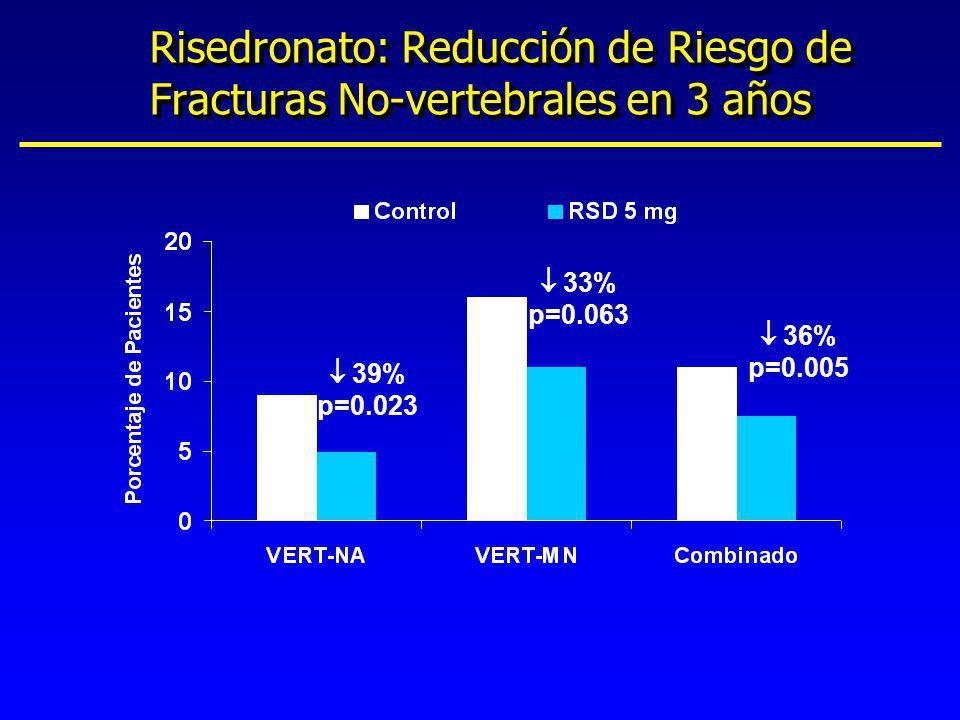 Risedronato: Reducción de Riesgo de Fracturas No-vertebrales en 3 años