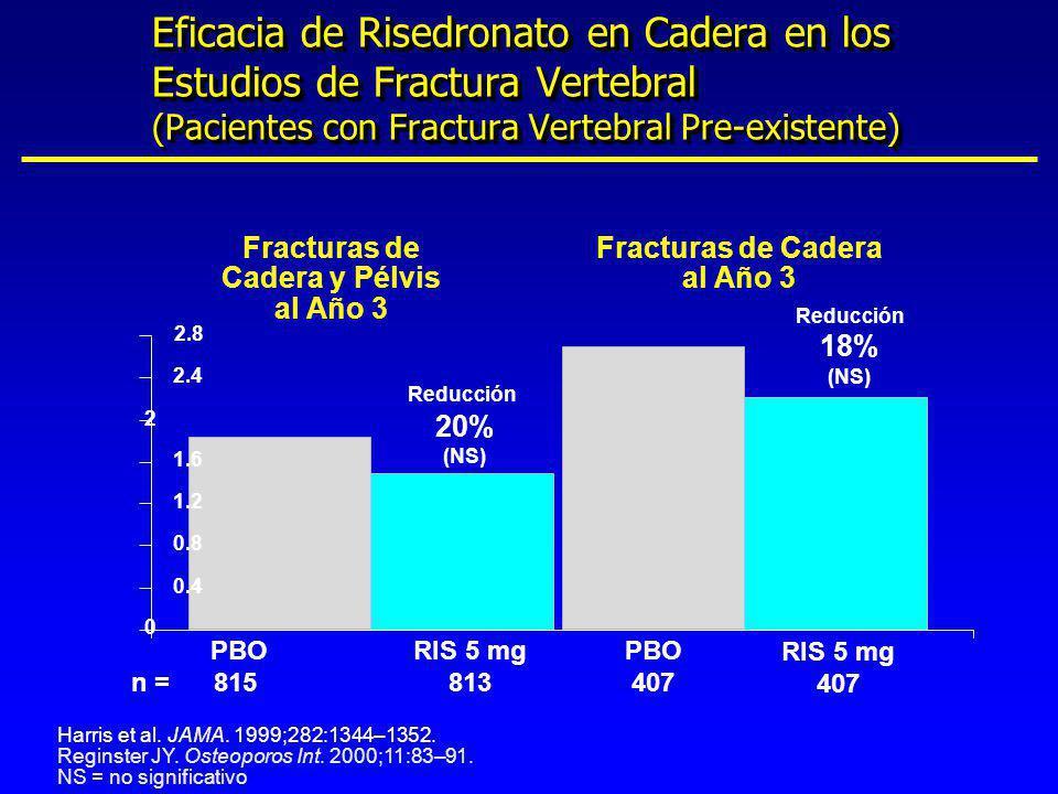 Eficacia de Risedronato en Cadera en los Estudios de Fractura Vertebral (Pacientes con Fractura Vertebral Pre-existente)