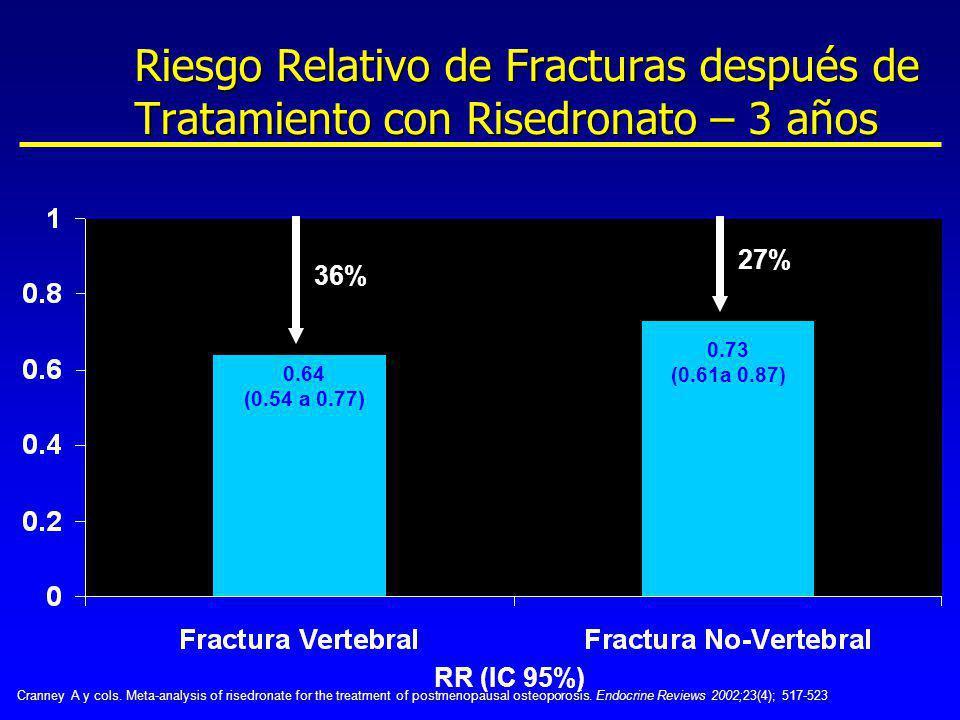 Riesgo Relativo de Fracturas después de Tratamiento con Risedronato – 3 años