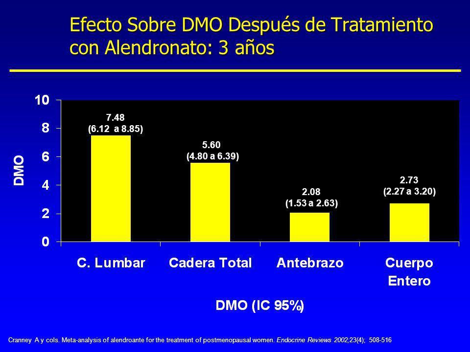 Efecto Sobre DMO Después de Tratamiento con Alendronato: 3 años