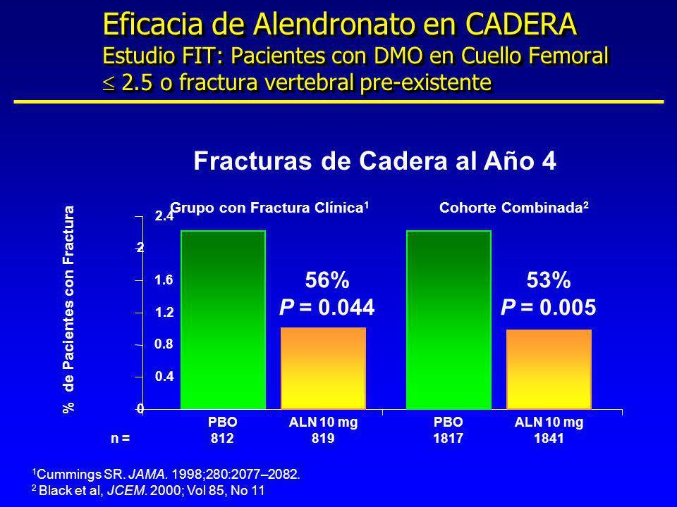 Eficacia de Alendronato en CADERA Estudio FIT: Pacientes con DMO en Cuello Femoral  2.5 o fractura vertebral pre-existente