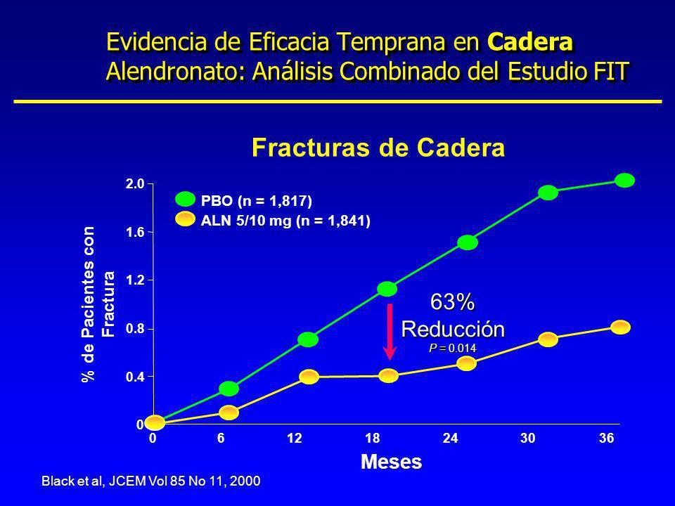 % de Pacientes con Fractura