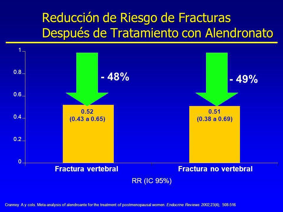 Reducción de Riesgo de Fracturas Después de Tratamiento con Alendronato