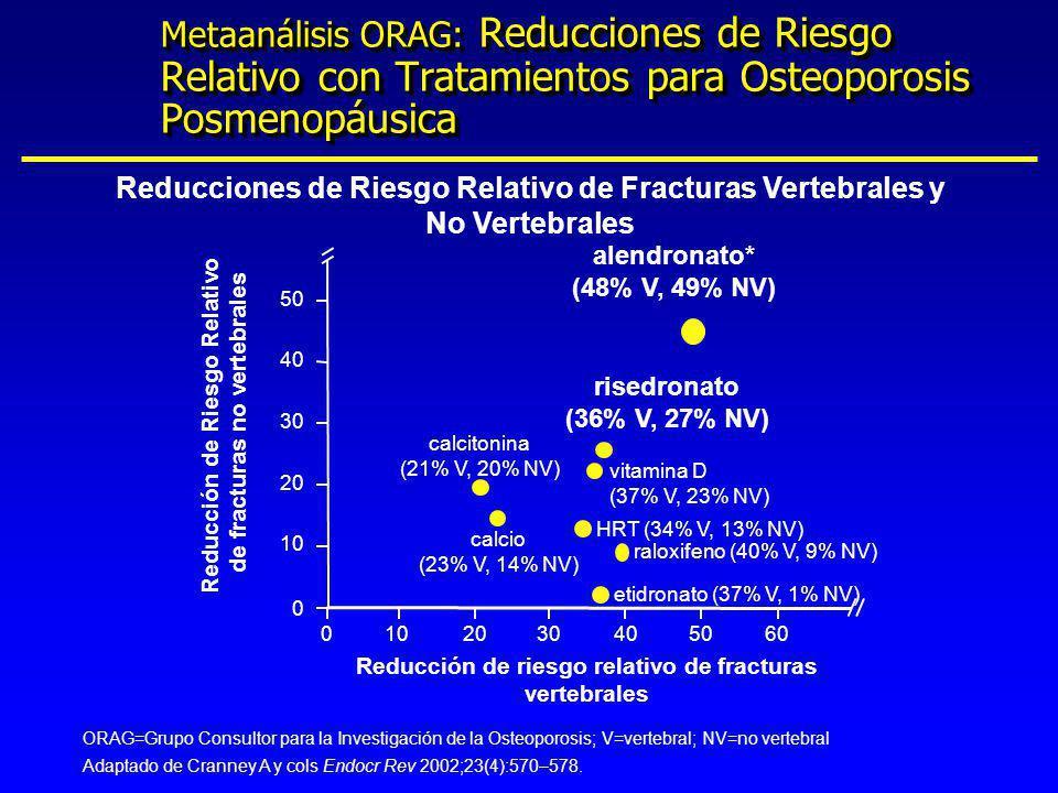 Metaanálisis ORAG: Reducciones de Riesgo Relativo con Tratamientos para Osteoporosis Posmenopáusica