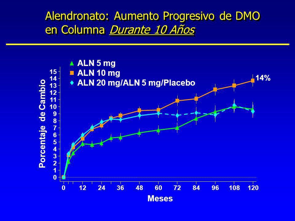 Alendronato: Aumento Progresivo de DMO en Columna Durante 10 Años