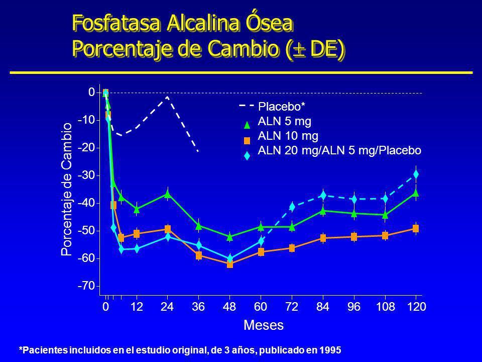 Fosfatasa Alcalina Ósea Porcentaje de Cambio (± DE)