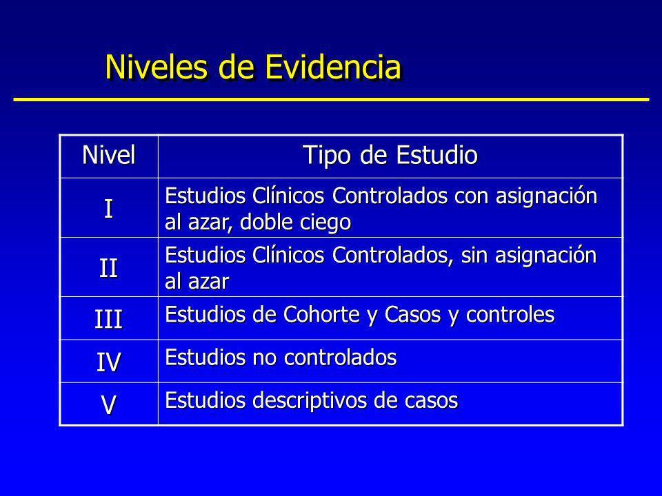 Niveles de Evidencia Nivel Tipo de Estudio I II III IV V
