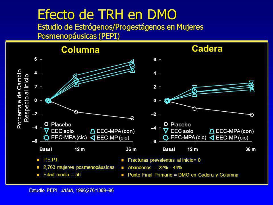 Efecto de TRH en DMO Estudio de Estrógenos/Progestágenos en Mujeres Posmenopáusicas (PEPI)