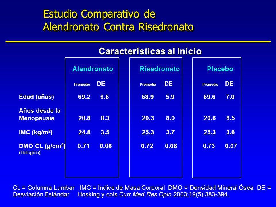 Estudio Comparativo de Alendronato Contra Risedronato