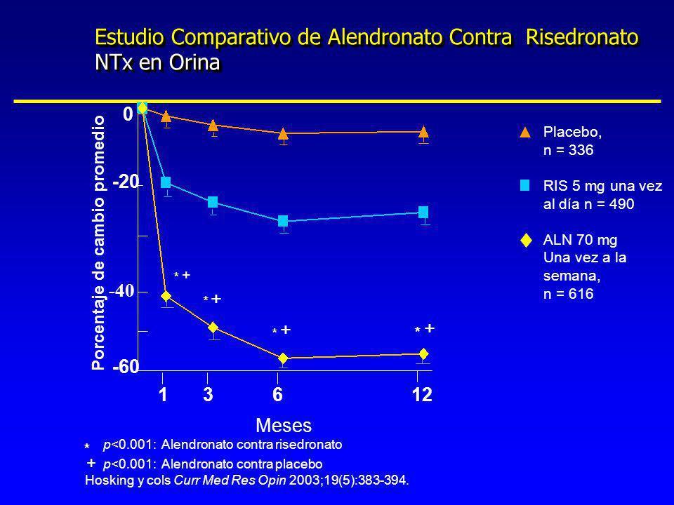 Estudio Comparativo de Alendronato Contra Risedronato NTx en Orina