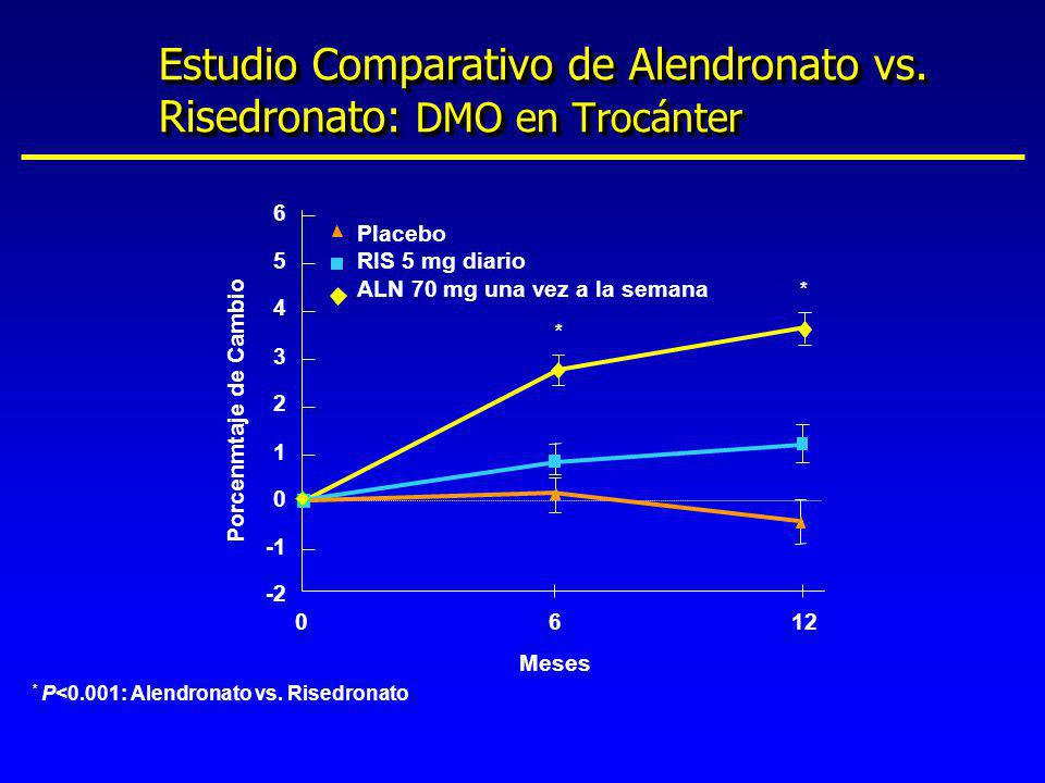 Estudio Comparativo de Alendronato vs. Risedronato: DMO en Trocánter