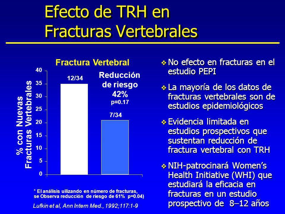Efecto de TRH en Fracturas Vertebrales