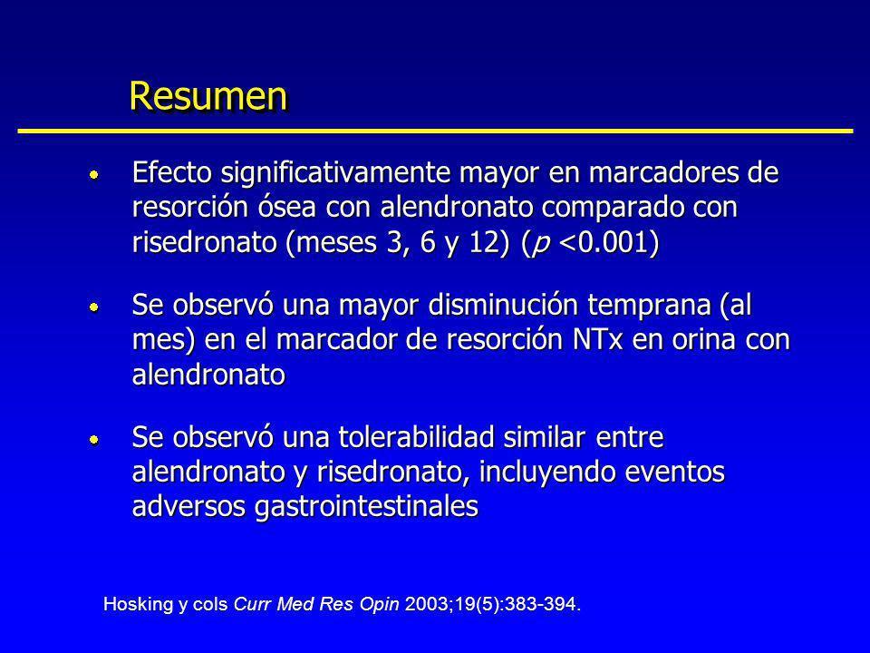 Resumen Efecto significativamente mayor en marcadores de resorción ósea con alendronato comparado con risedronato (meses 3, 6 y 12) (p <0.001)