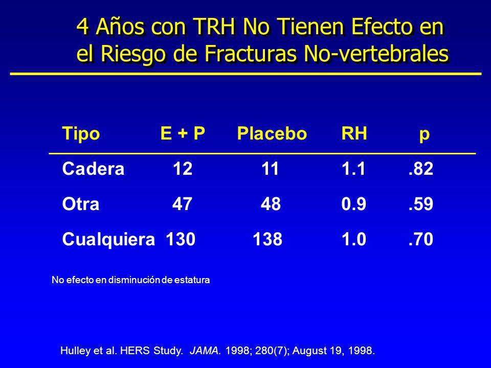 4 Años con TRH No Tienen Efecto en el Riesgo de Fracturas No-vertebrales