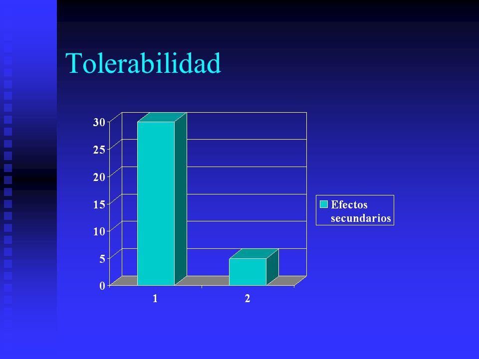 Tolerabilidad DICLOFENACO 20 6 30% COMBINACIÓN 20 1 5%