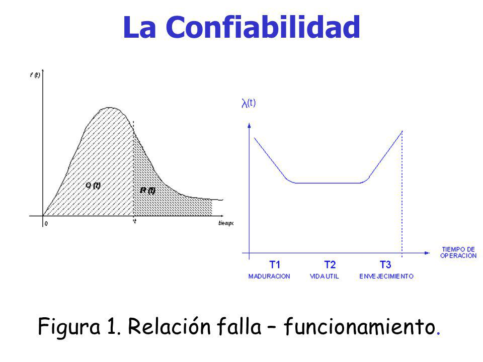 La Confiabilidad Figura 1. Relación falla – funcionamiento.
