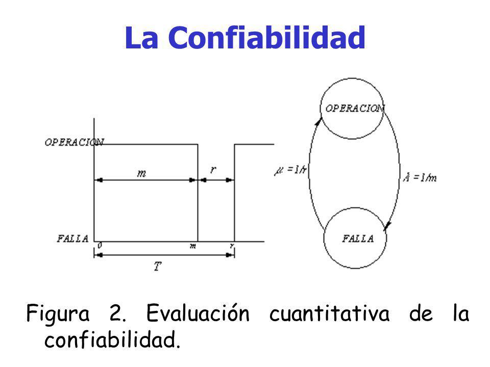 La Confiabilidad Figura 2. Evaluación cuantitativa de la confiabilidad.