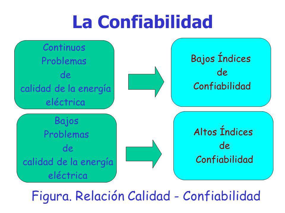 La Confiabilidad Figura. Relación Calidad - Confiabilidad Continuos