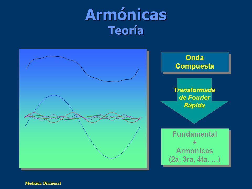 Armónicas Teoría Onda Compuesta Fundamental + Armonicas