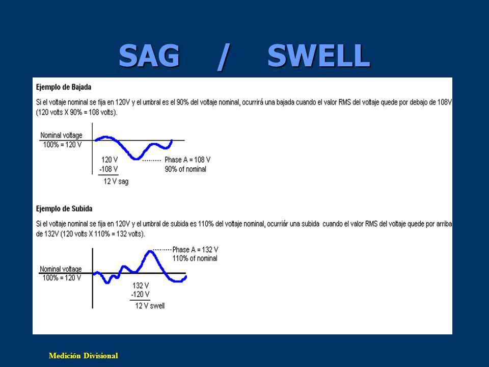 SAG / SWELL