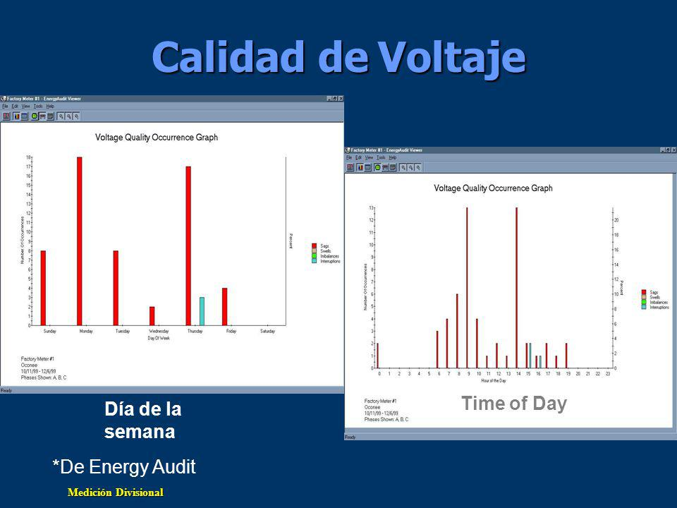 Calidad de Voltaje Día de la semana Time of Day *De Energy Audit