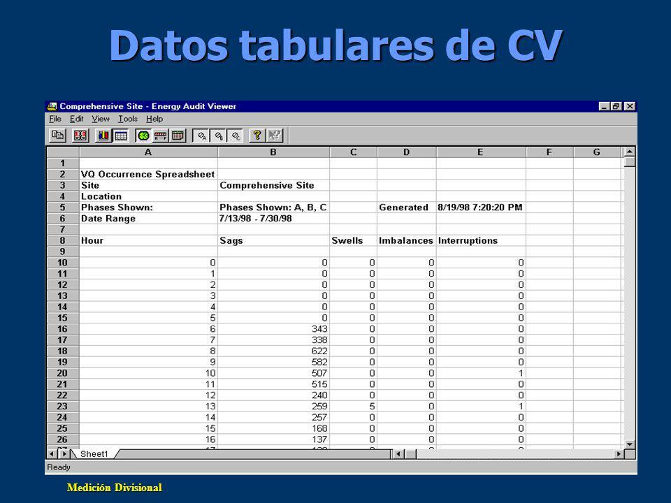 Datos tabulares de CV