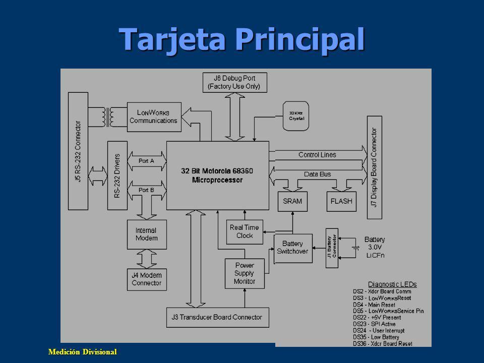Tarjeta Principal