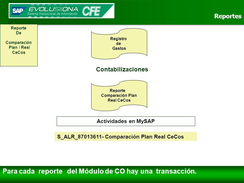 Para cada reporte del Módulo de CO hay una transacción.