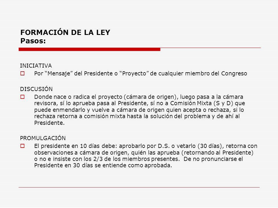FORMACIÓN DE LA LEY Pasos: