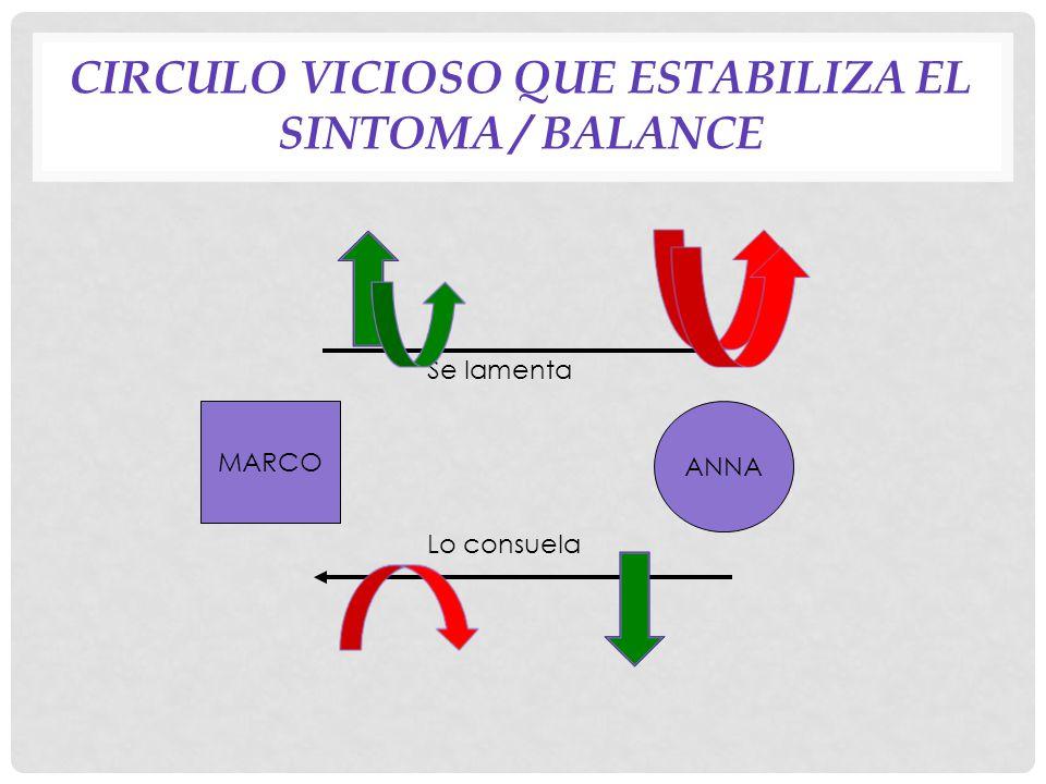 Circulo vicioso que estabiliza el sintoma / balance