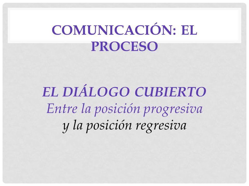 COMUNICACIÓN: EL PROCESO EL DIÁLOGO CUBIERTO Entre la posición progresiva y la posición regresiva
