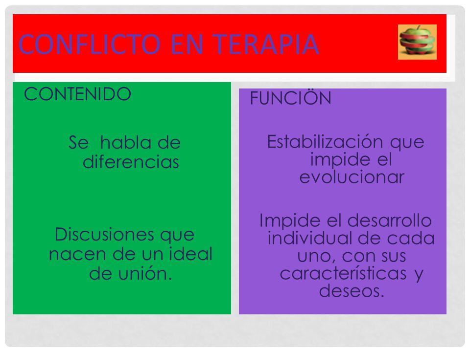 CONFLICTO EN TERAPIA CONTENIDO Se habla de diferencias Discusiones que nacen de un ideal de unión.