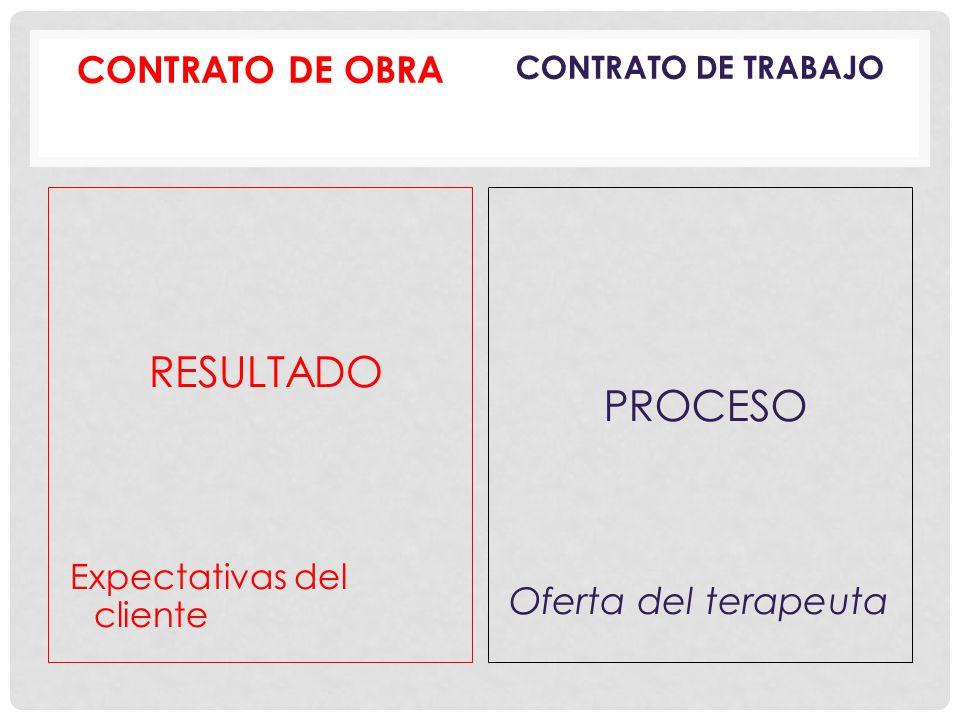 RESULTADO PROCESO CONTRATO DE OBRA Oferta del terapeuta