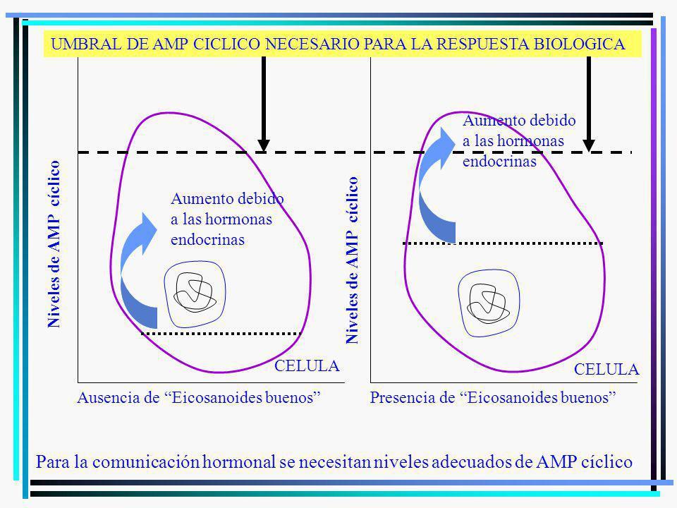 UMBRAL DE AMP CICLICO NECESARIO PARA LA RESPUESTA BIOLOGICA