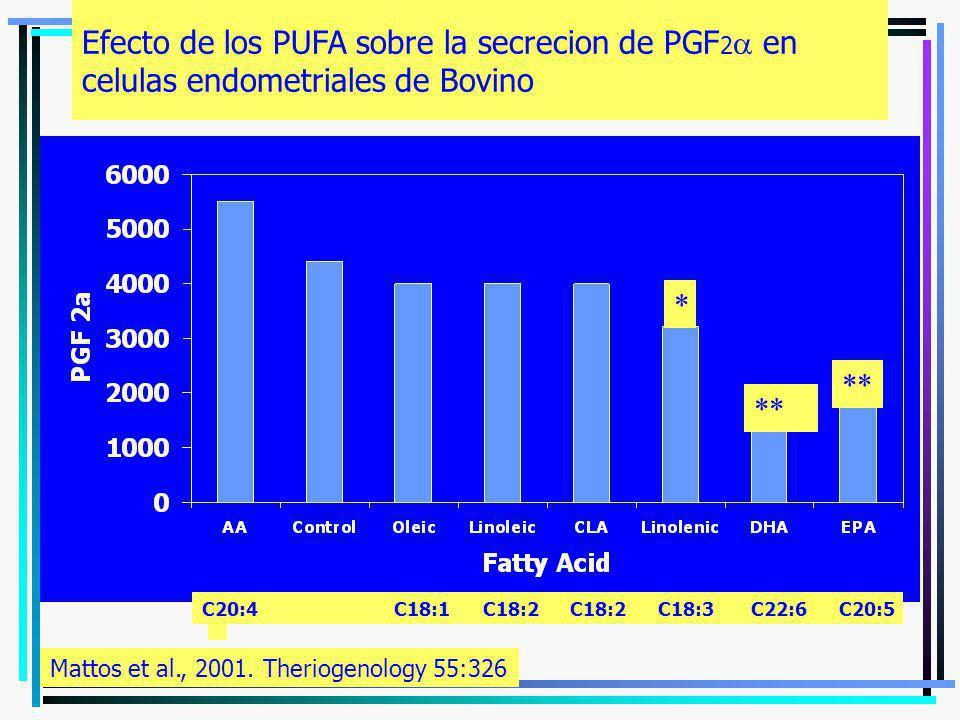 Efecto de los PUFA sobre la secrecion de PGF2a en celulas endometriales de Bovino