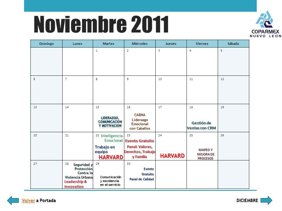 Noviembre 2011 HARVARD HARVARD Gestión de Ventas con CRM