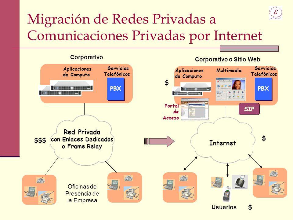 Migración de Redes Privadas a Comunicaciones Privadas por Internet