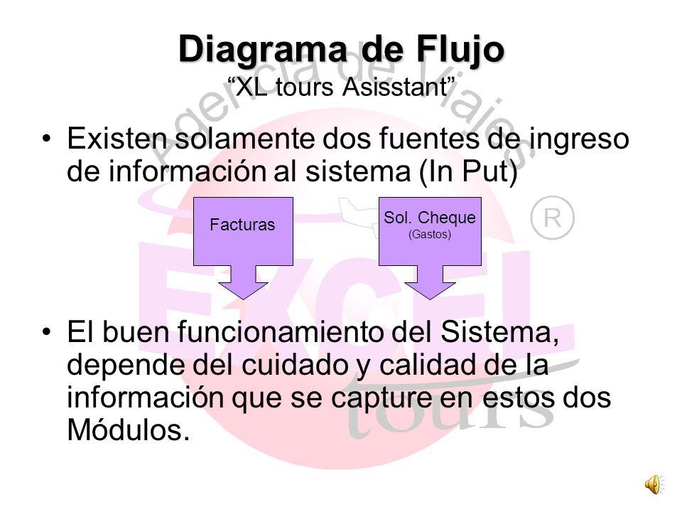Diagrama de Flujo XL tours Asisstant