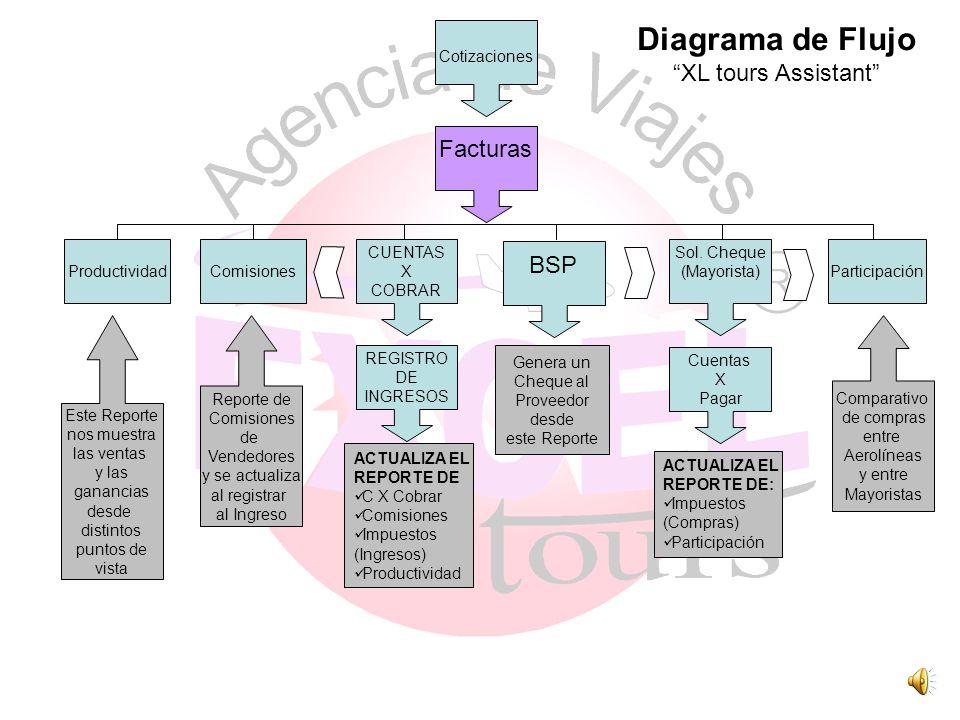 Diagrama de Flujo XL tours Assistant Facturas BSP Cotizaciones