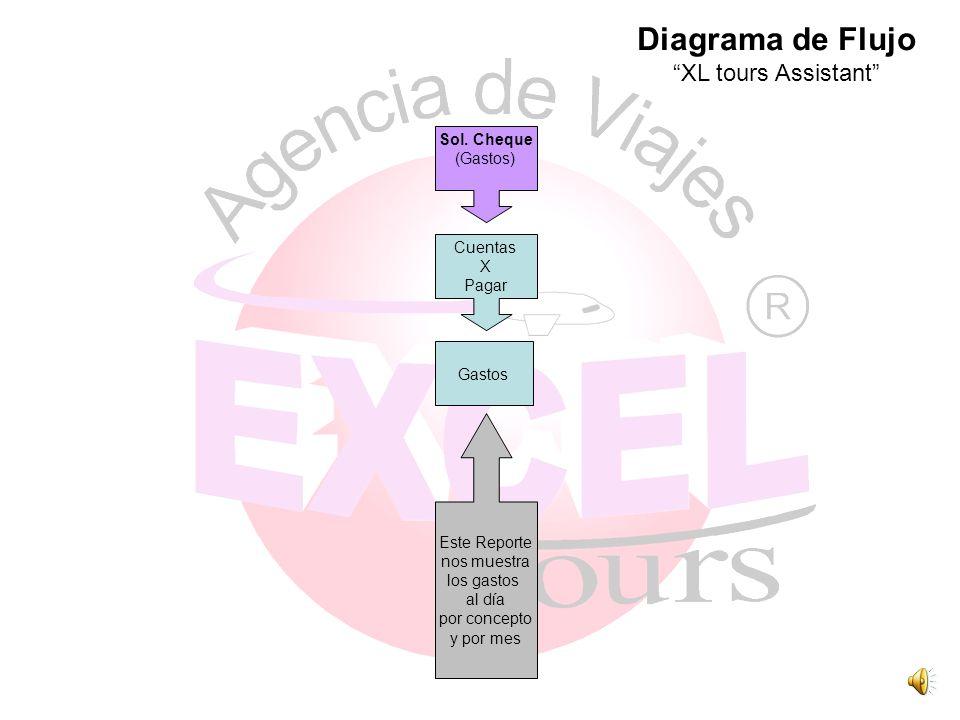 Diagrama de Flujo XL tours Assistant Sol. Cheque (Gastos) Cuentas X