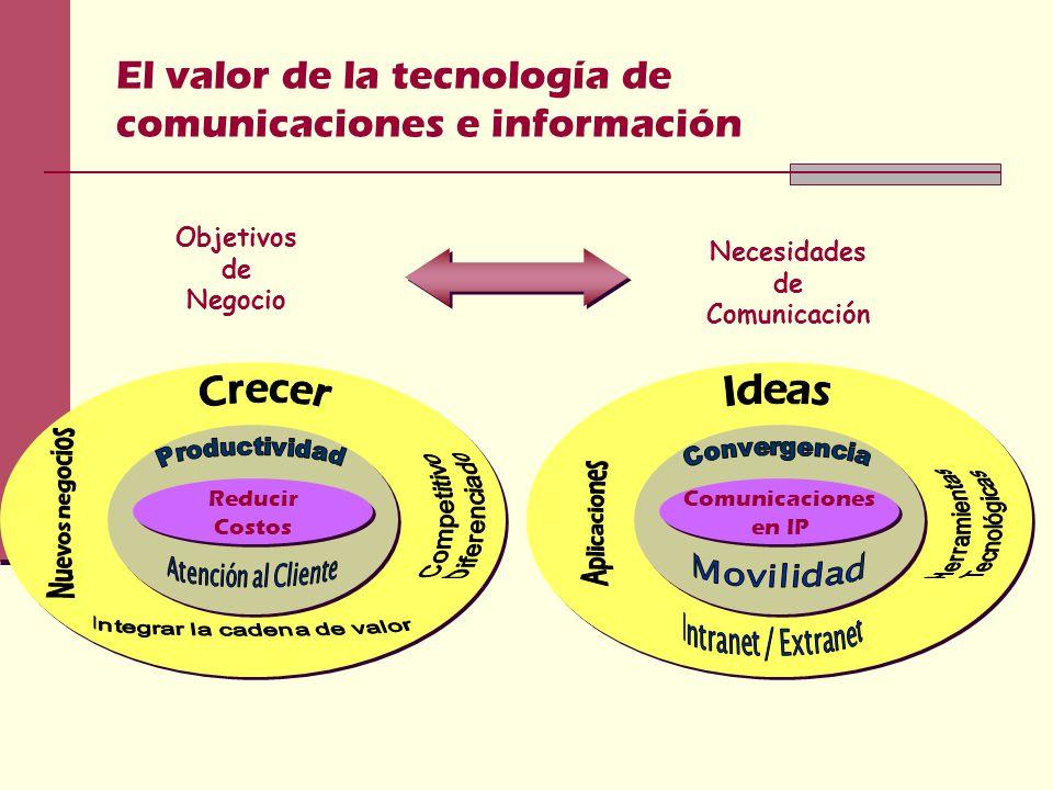 El valor de la tecnología de comunicaciones e información