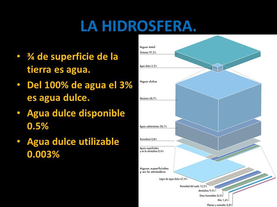LA HIDROSFERA. ¾ de superficie de la tierra es agua.