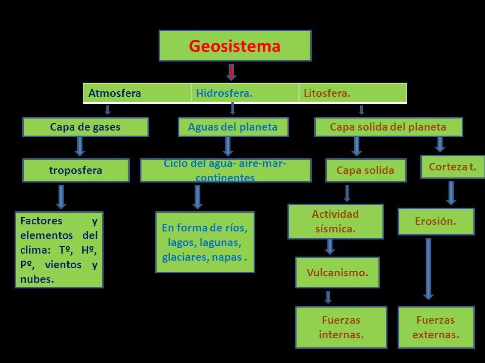 Geosistema Atmosfera Hidrosfera. Litosfera. Capa de gases