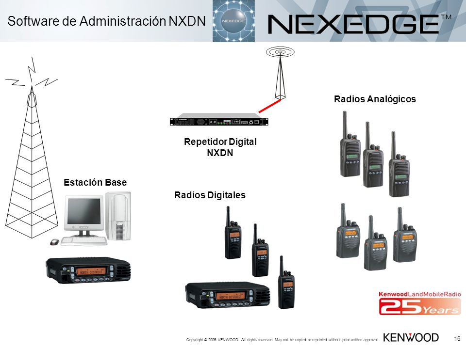 Software de Administración NXDN