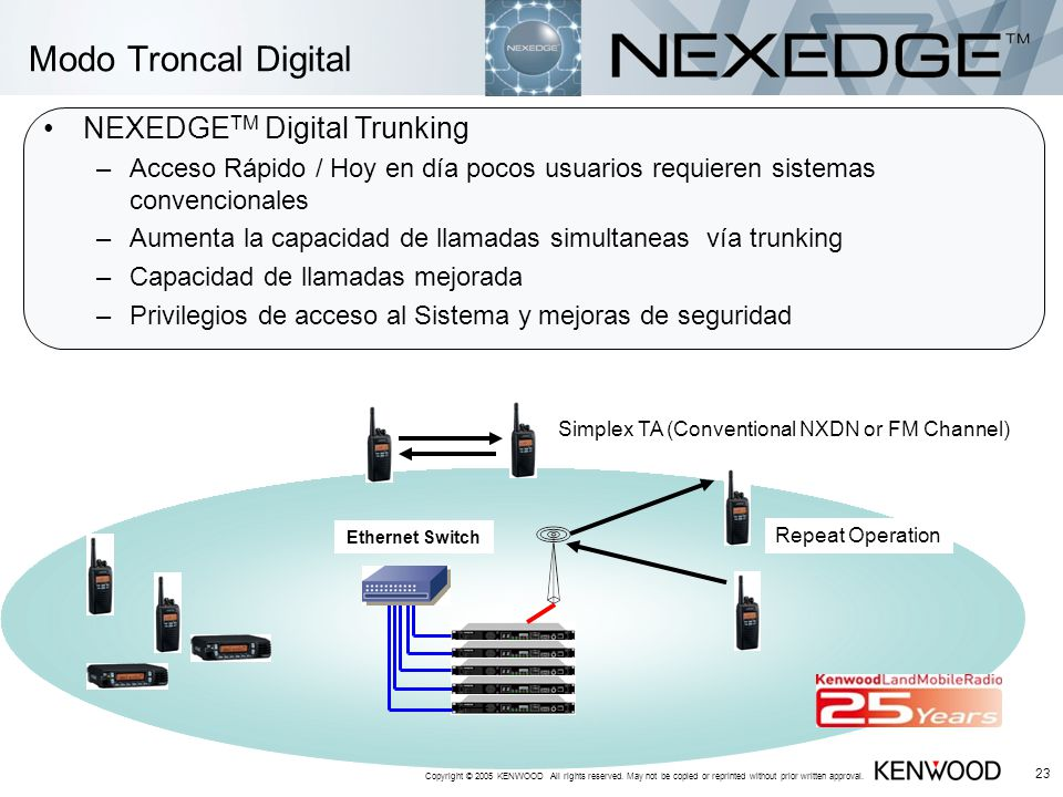 Modo Troncal Digital NEXEDGETM Digital Trunking