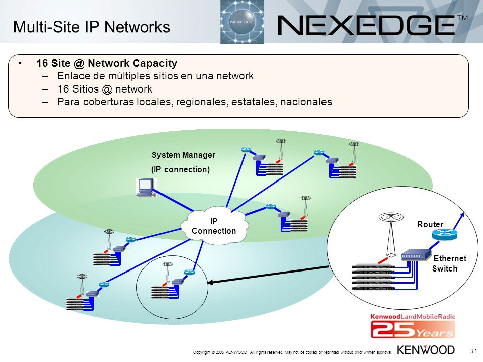 Multi-Site IP Networks