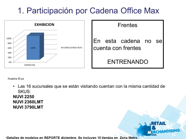 1. Participación por Cadena Office Max