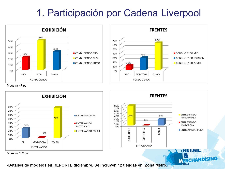 1. Participación por Cadena Liverpool