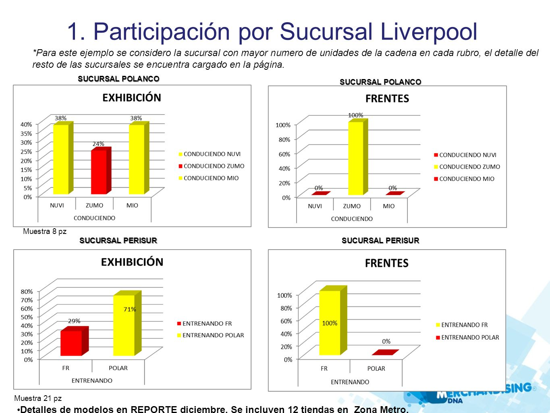 1. Participación por Sucursal Liverpool